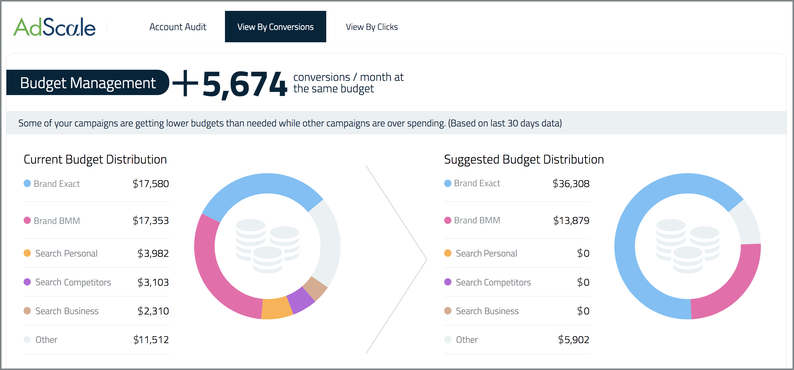 AdScale Budget Manager
