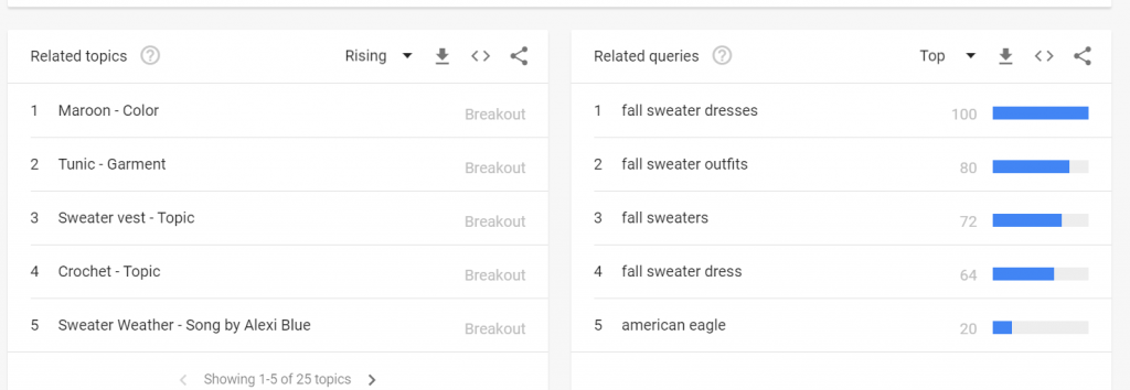 Finding Related Topics On Google Trends