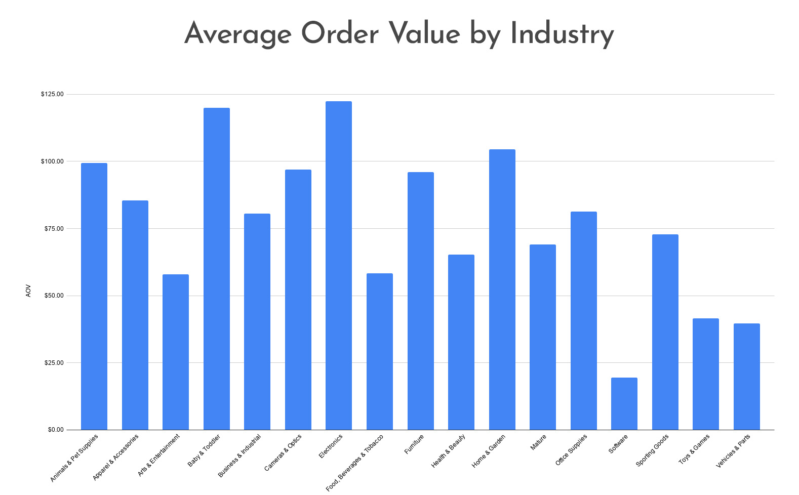 Average Order Value By Industry